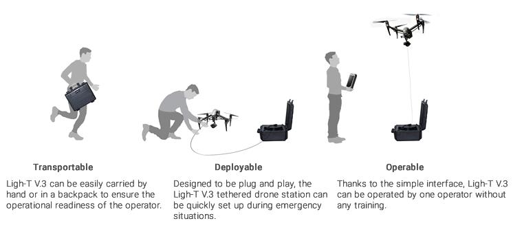Light-Tdeployment concept